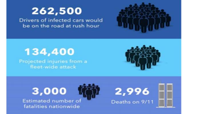consumer-watchdog-estimates-3000-people-could-die-in-automotive
