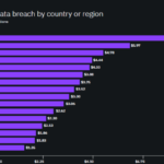 cost_of_data_breach_by_country_or_region