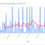 Ransomware Costs Soar in 4th Quarter of 2019 1