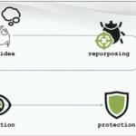 Repurposing Others Malware for Profit 3-6-20