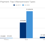 Ransoms Continue to Grow in 2020